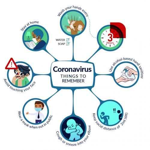 Things to remember about coronavirus. KEMRI